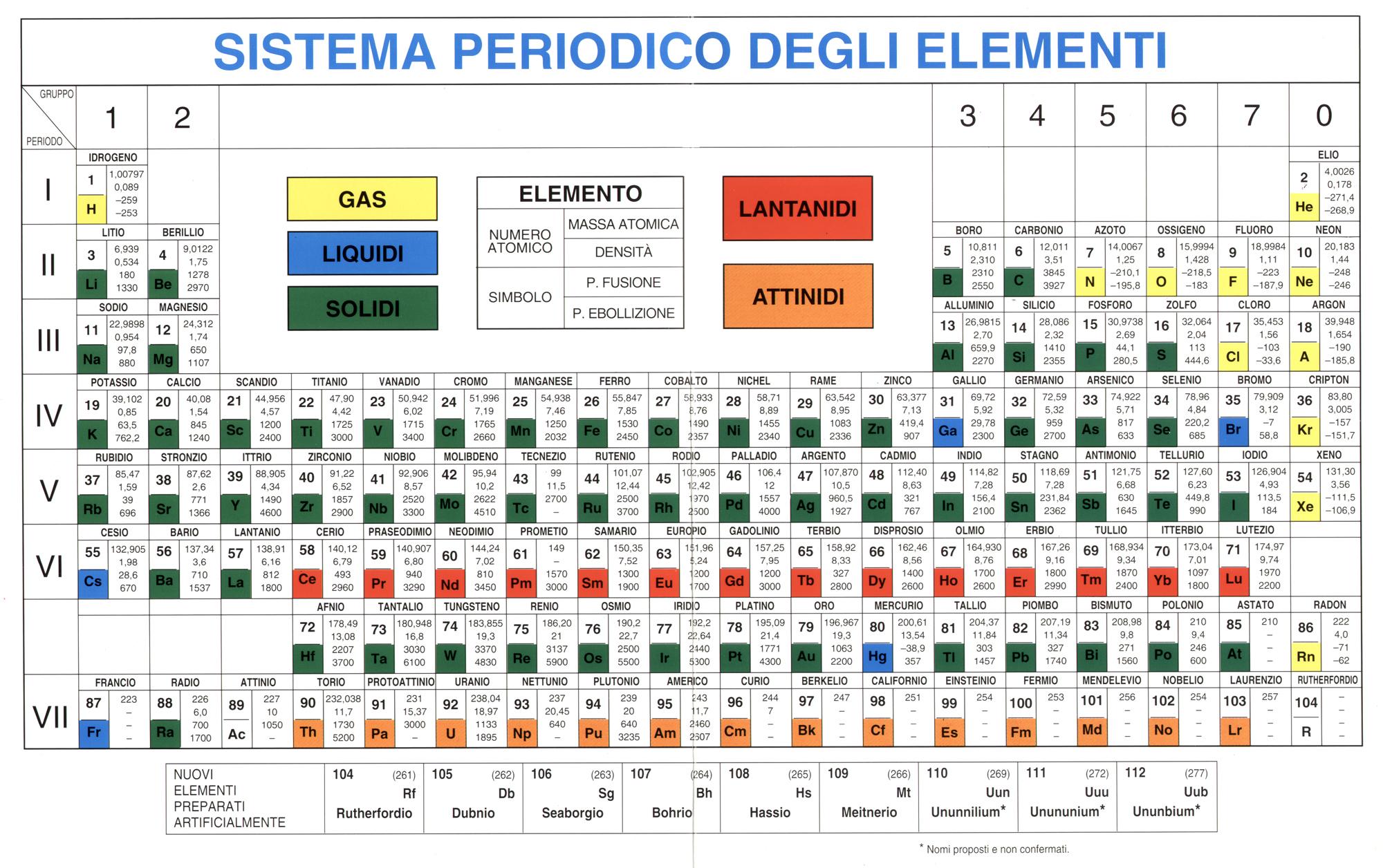 Cicloericiclo - Tavola periodica di mendeleev ...